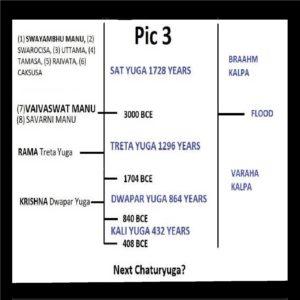 Length of the Yugas | Sat Krita Treta Dwapar Kali - Common